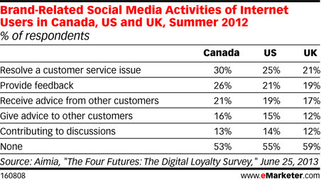 rsz_emarketer_brand-related_social_media_activities_of_internet_users_in_canada_us_and_uk_summer_2012_160808