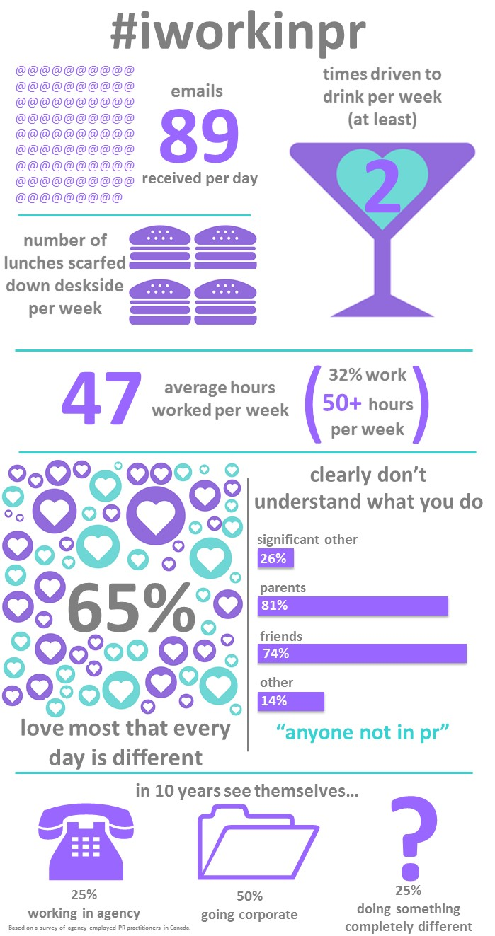 iworkinpr Infographic