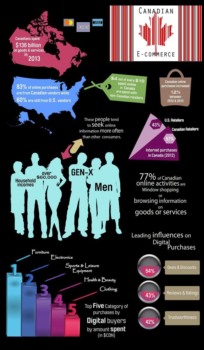 rsz_ecommerce_infographic