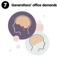 7 Generations' office demands